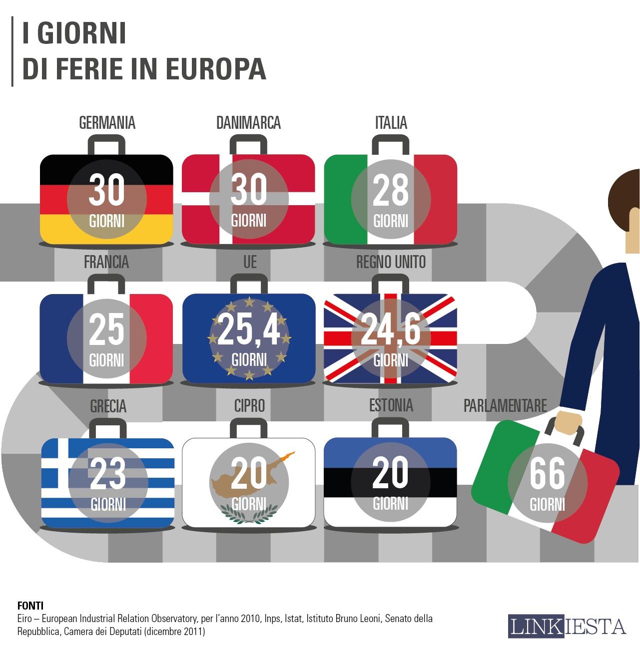 Giorni di ferie in Europa