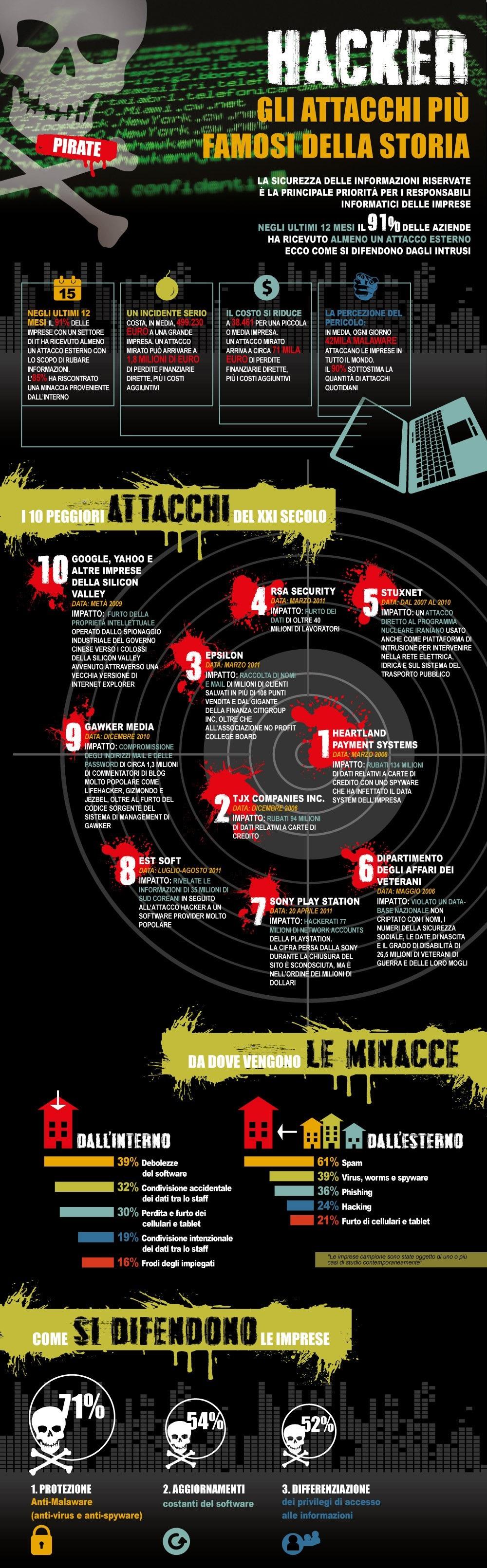 Hacker. I più gravi attacchi dei pirati informatici