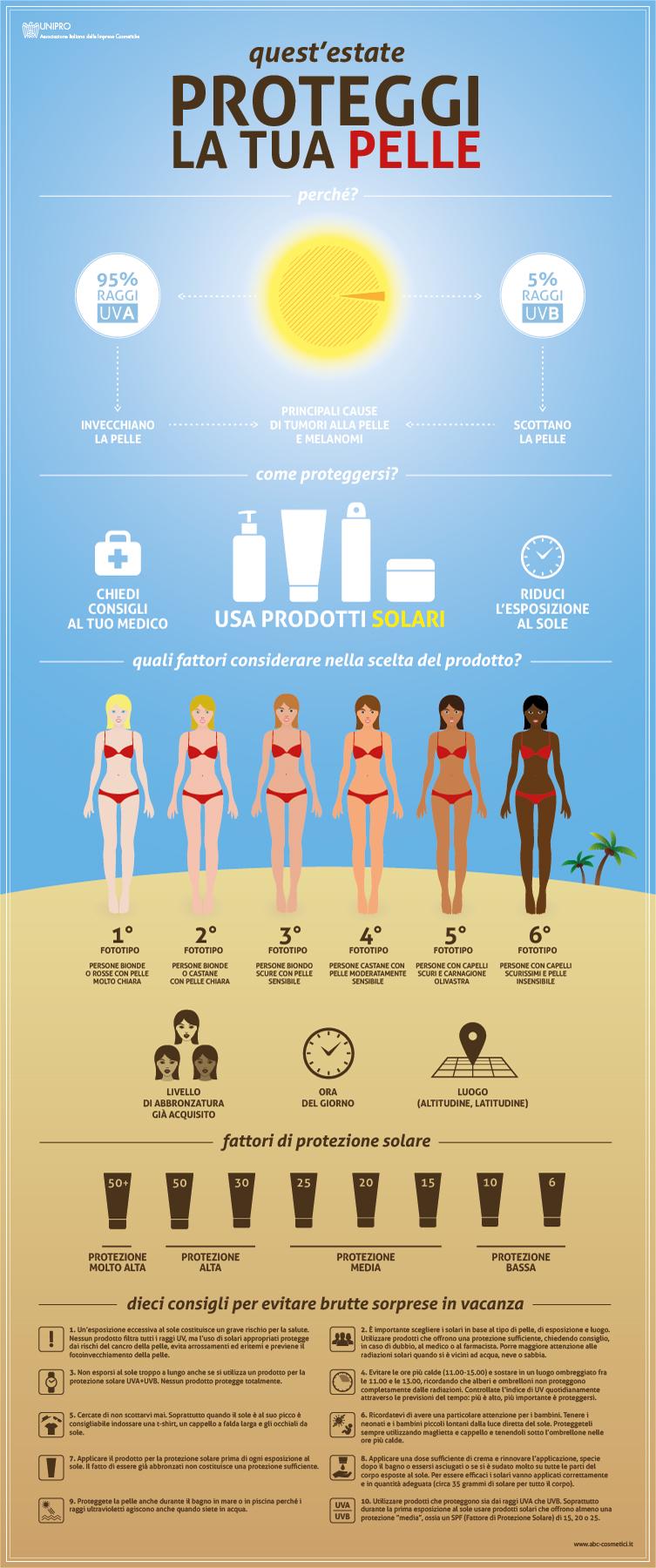 Proteggi la pelle