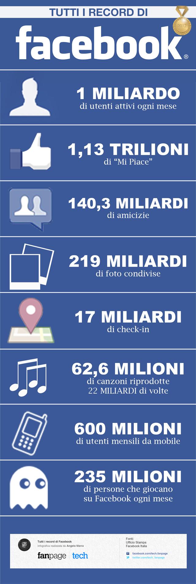 Record di Facebook
